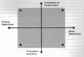 Positioning participatory design by Frediani, A. and Boano, C. (2012)